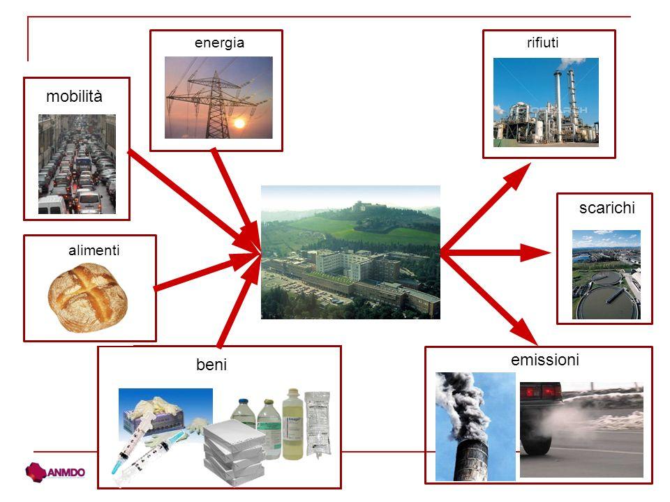 energia alimenti scarichi emissioni rifiuti beni mobilità