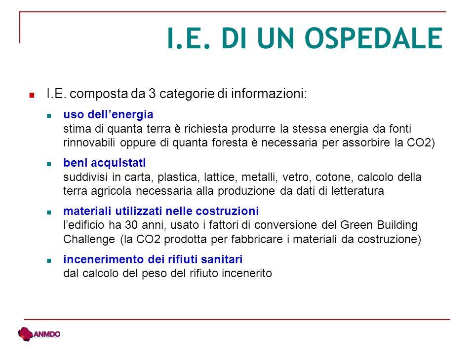 I.E. composta da 3 categorie di informazioni: uso dellenergia stima di quanta terra è richiesta produrre la stessa energia da fonti rinnovabili oppure