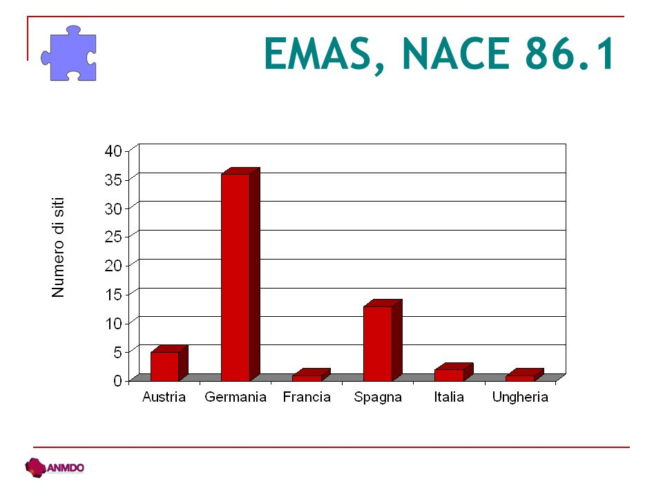 EMAS, NACE 86.1 Numero di siti