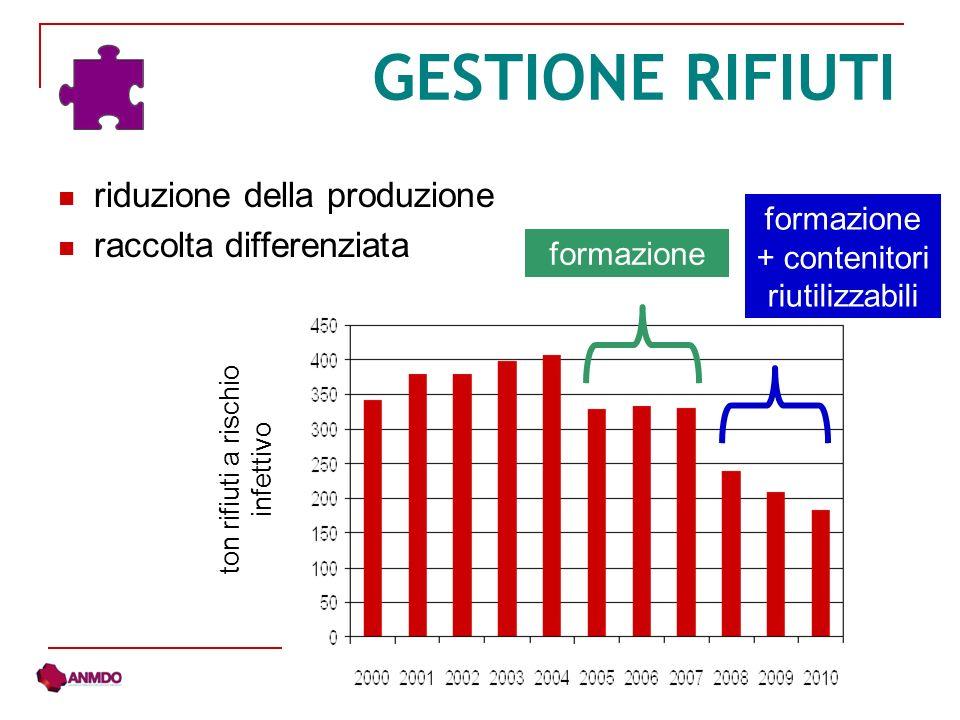 riduzione della produzione raccolta differenziata GESTIONE RIFIUTI formazione + contenitori riutilizzabili formazione ton rifiuti a rischio infettivo