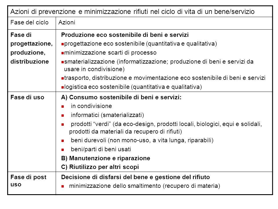 Azioni di prevenzione e minimizzazione rifiuti nel ciclo di vita di un bene/servizio Fase del cicloAzioni Fase di progettazione, produzione, distribuz