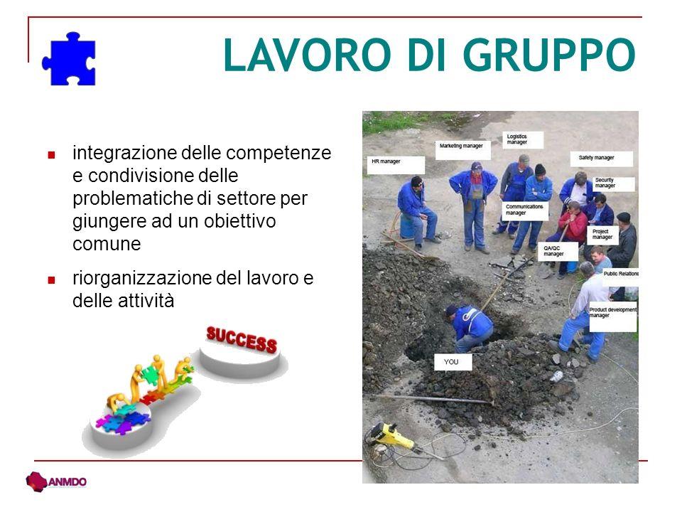 LAVORO DI GRUPPO integrazione delle competenze e condivisione delle problematiche di settore per giungere ad un obiettivo comune riorganizzazione del