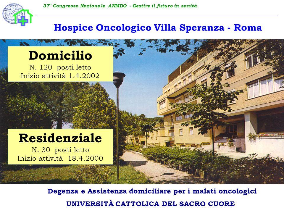 37° Congresso Nazionale ANMDO - Gestire il futuro in sanità Hospice Oncologico Villa Speranza - Roma Domicilio N. 120 posti letto Inizio attività 1.4.