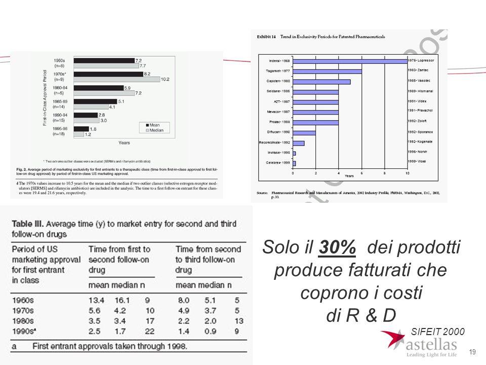 19 Solo il 30% dei prodotti produce fatturati che coprono i costi di R & D SIFEIT 2000