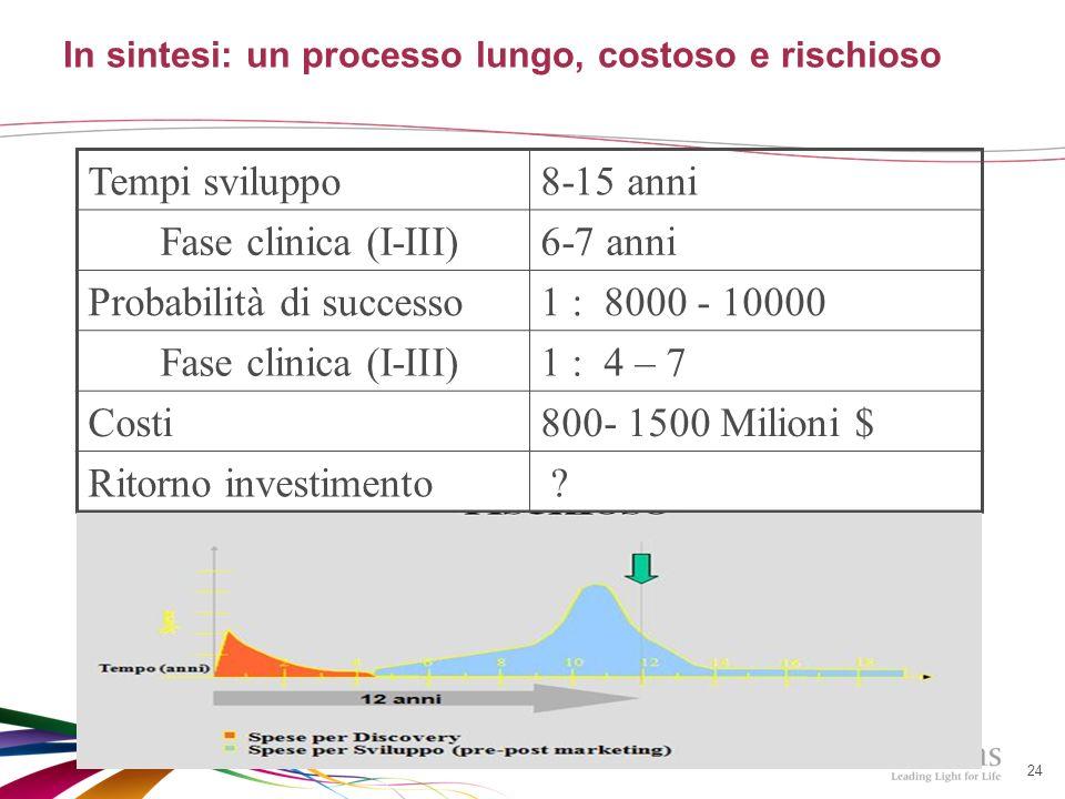 24 Tempi sviluppo8-15 anni Fase clinica (I-III)6-7 anni Probabilità di successo1 : 8000 - 10000 Fase clinica (I-III)1 : 4 – 7 Costi800- 1500 Milioni $ Ritorno investimento .