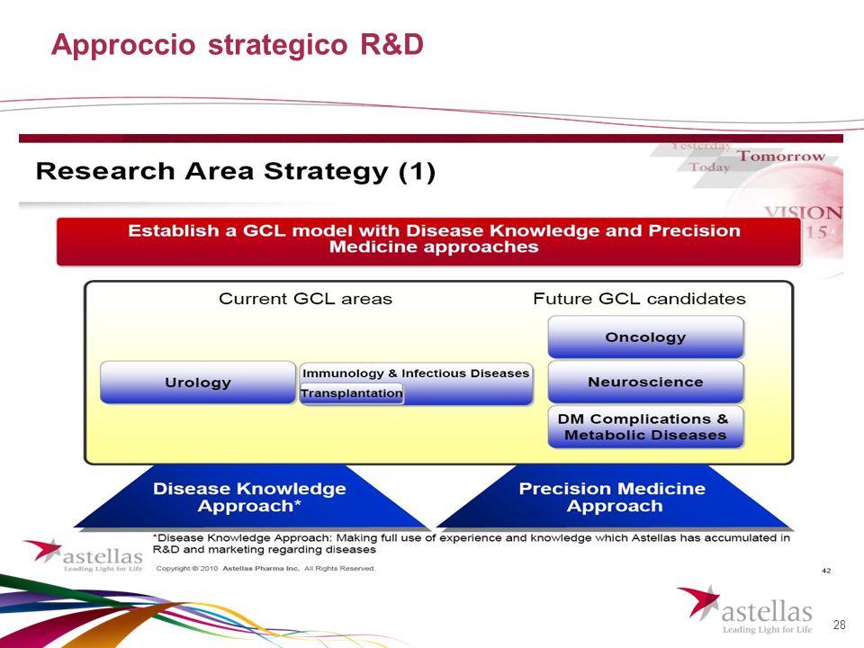 28 Approccio strategico R&D