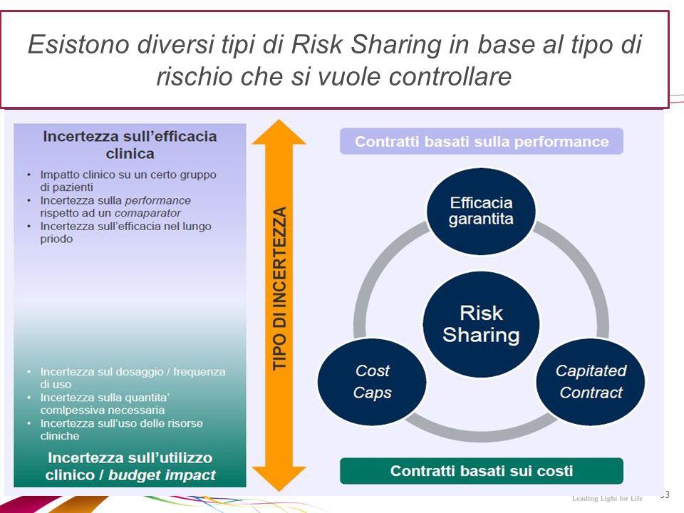 53 Esistono diversi tipi di Risk Sharing in base al tipo di rischio che si vuole controllare