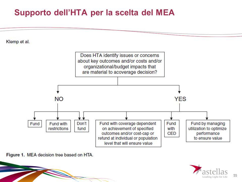 55 Supporto dellHTA per la scelta del MEA