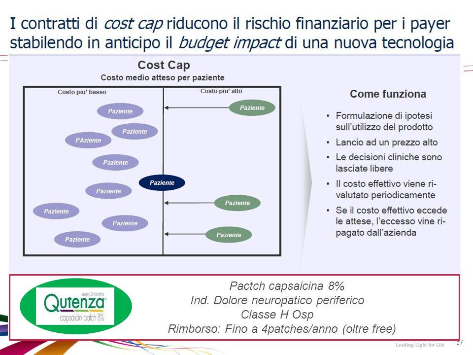57 Pactch capsaicina 8% Ind.
