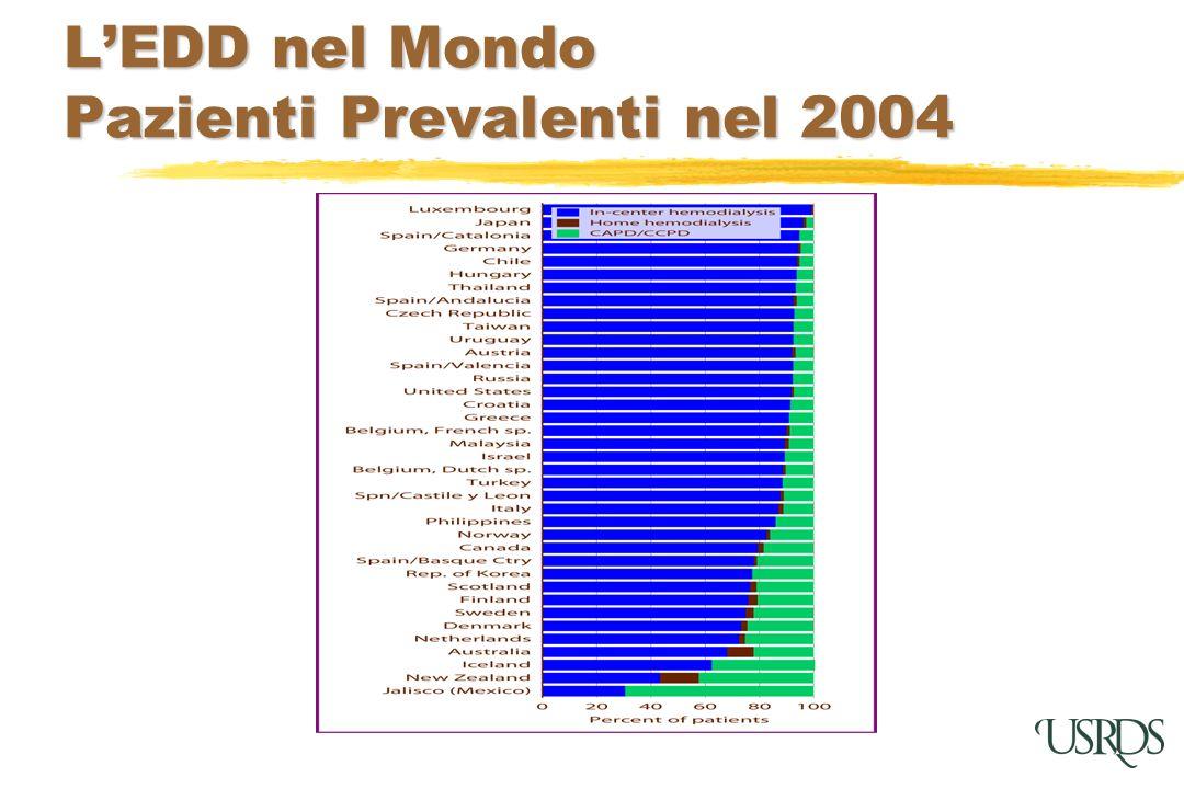LEDD nel Mondo Pazienti Prevalenti nel 2004