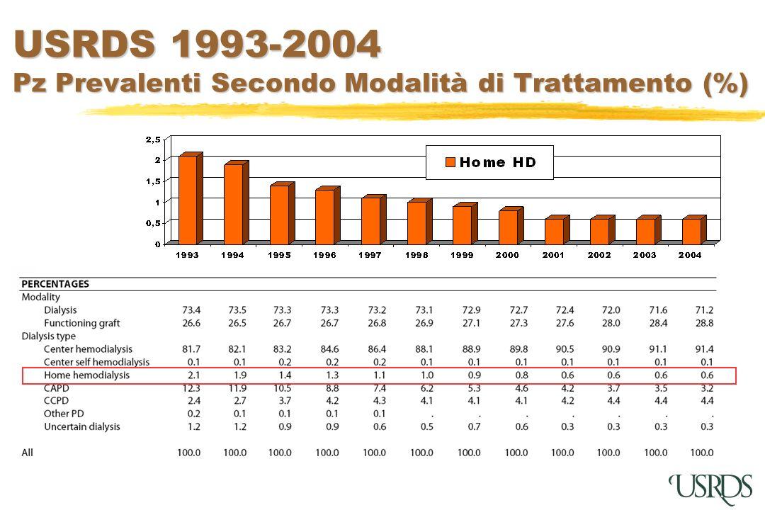 USRDS 1993-2004 Pz Prevalenti Secondo Modalità di Trattamento (%)