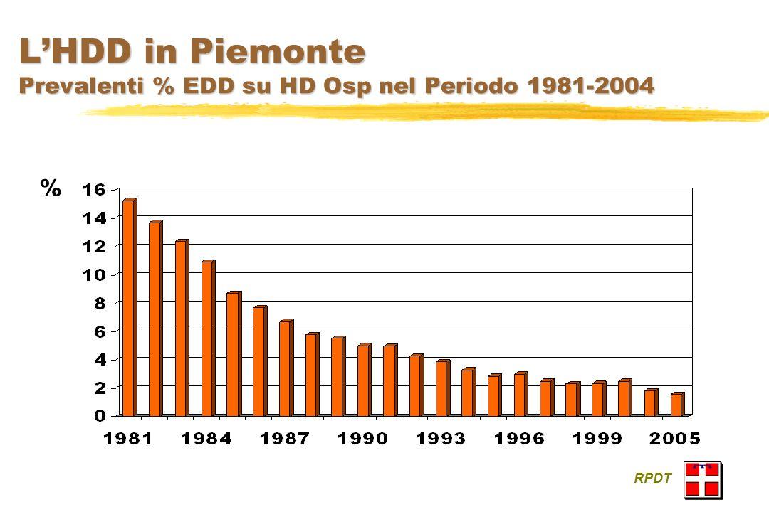 LHDD in Piemonte Prevalenti % EDD su HD Osp nel Periodo 1981-2004 RPDT %