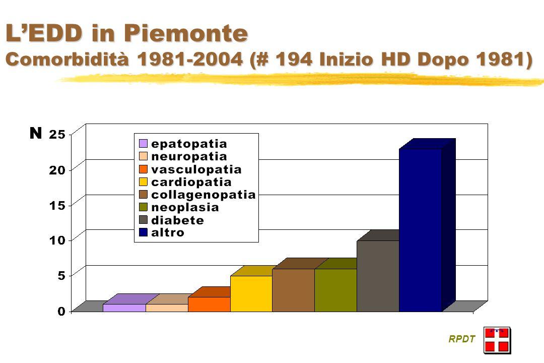 LEDD in Piemonte Comorbidità 1981-2004 (# 194 Inizio HD Dopo 1981) RPDT N