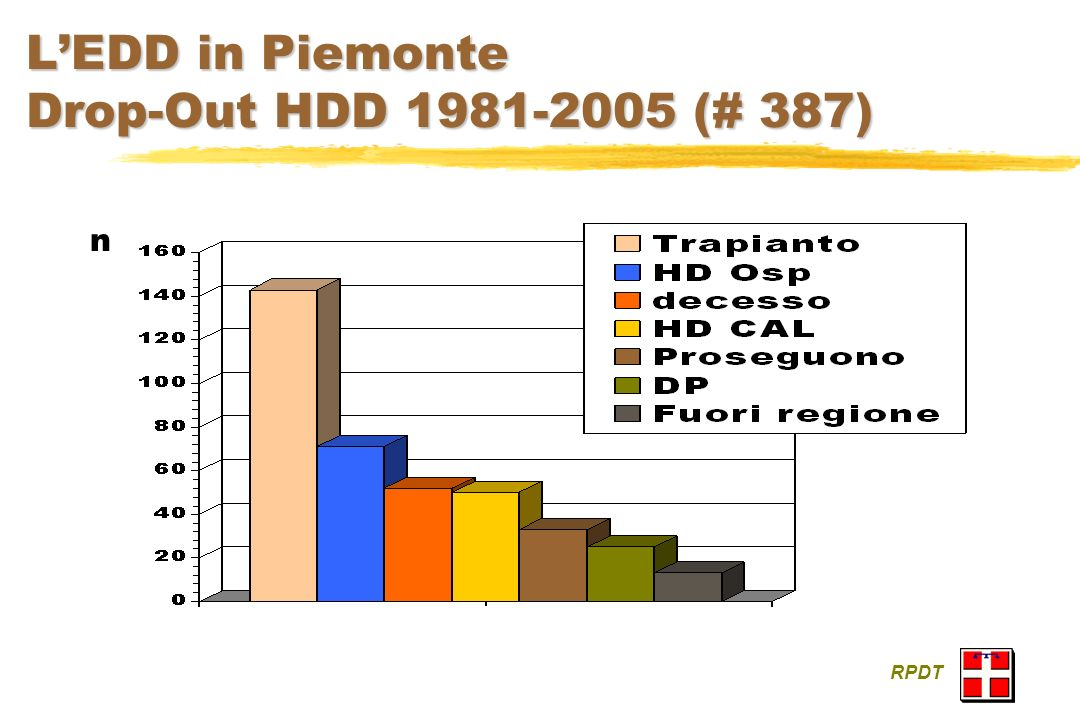 LEDD in Piemonte Drop-Out HDD 1981-2005 (# 387) RPDT n