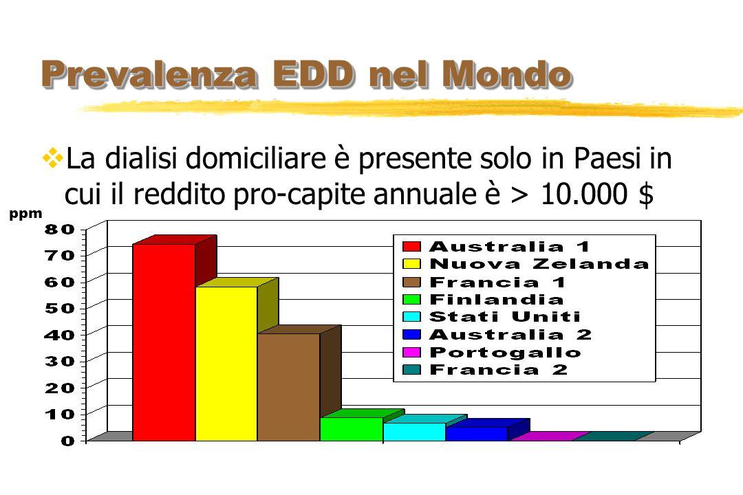 La dialisi domiciliare è presente solo in Paesi in cui il reddito pro-capite annuale è > 10.000 $ Prevalenza EDD nel Mondo ppm