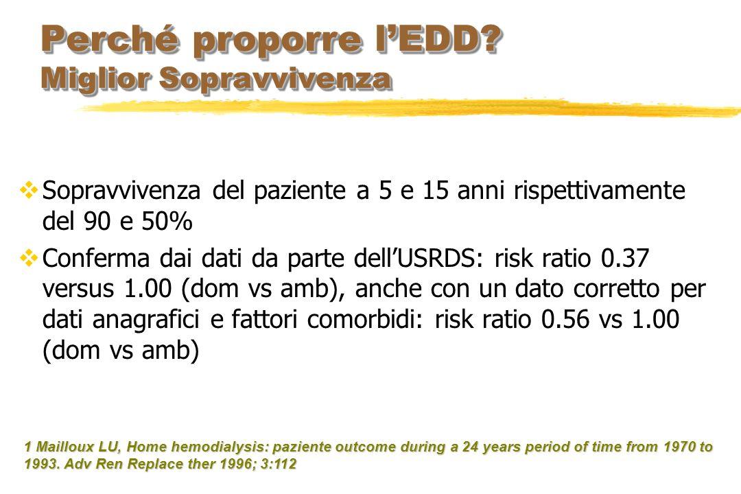 Sopravvivenza del paziente a 5 e 15 anni rispettivamente del 90 e 50% Conferma dai dati da parte dellUSRDS: risk ratio 0.37 versus 1.00 (dom vs amb),