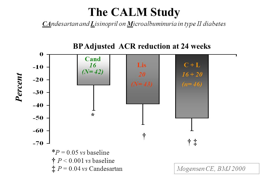 The CALM Study CAndesartan and Lisinopril on Microalbuminuria in type II diabetes Mogensen CE, BMJ 2000 Percent BP Adjusted ACR reduction at 24 weeks Cand 16 (N= 42) Lis 20 (N= 43) C + L 16 + 20 (n= 46) * P = 0.05 vs baseline P < 0.001 vs baseline P = 0.04 vs Candesartan *