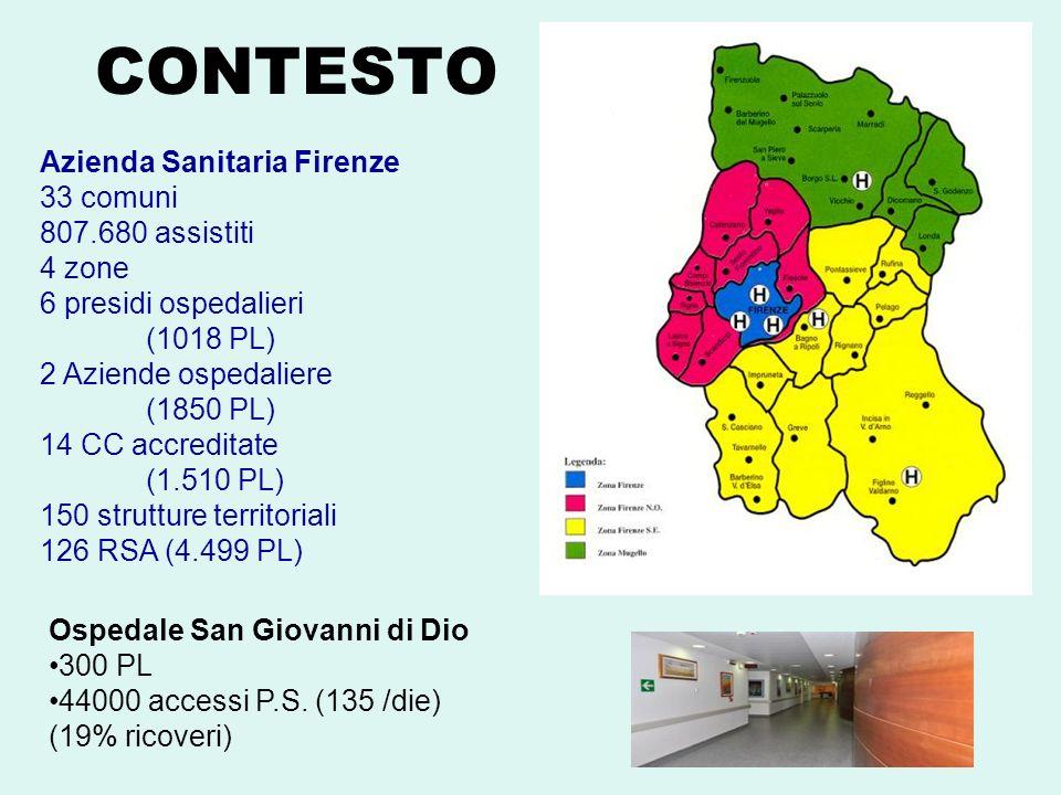 CONTESTO Ospedale San Giovanni di Dio 300 PL 44000 accessi P.S. (135 /die) (19% ricoveri) Azienda Sanitaria Firenze 33 comuni 807.680 assistiti 4 zone
