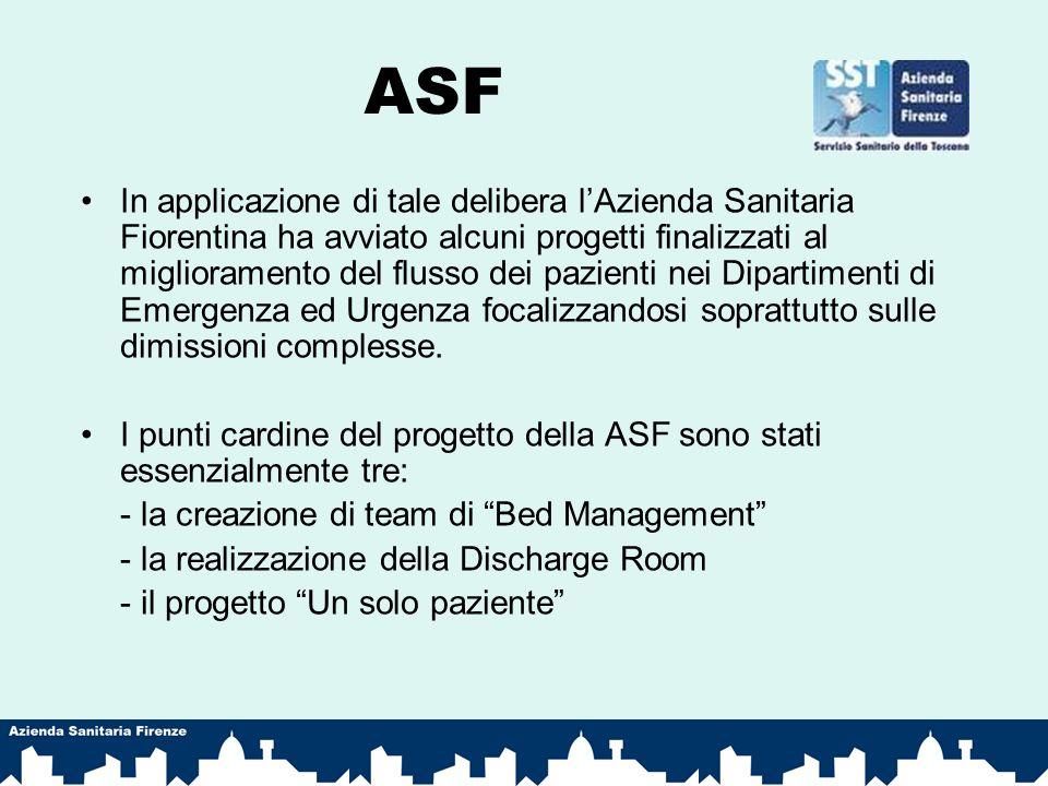 ASF In applicazione di tale delibera lAzienda Sanitaria Fiorentina ha avviato alcuni progetti finalizzati al miglioramento del flusso dei pazienti nei Dipartimenti di Emergenza ed Urgenza focalizzandosi soprattutto sulle dimissioni complesse.