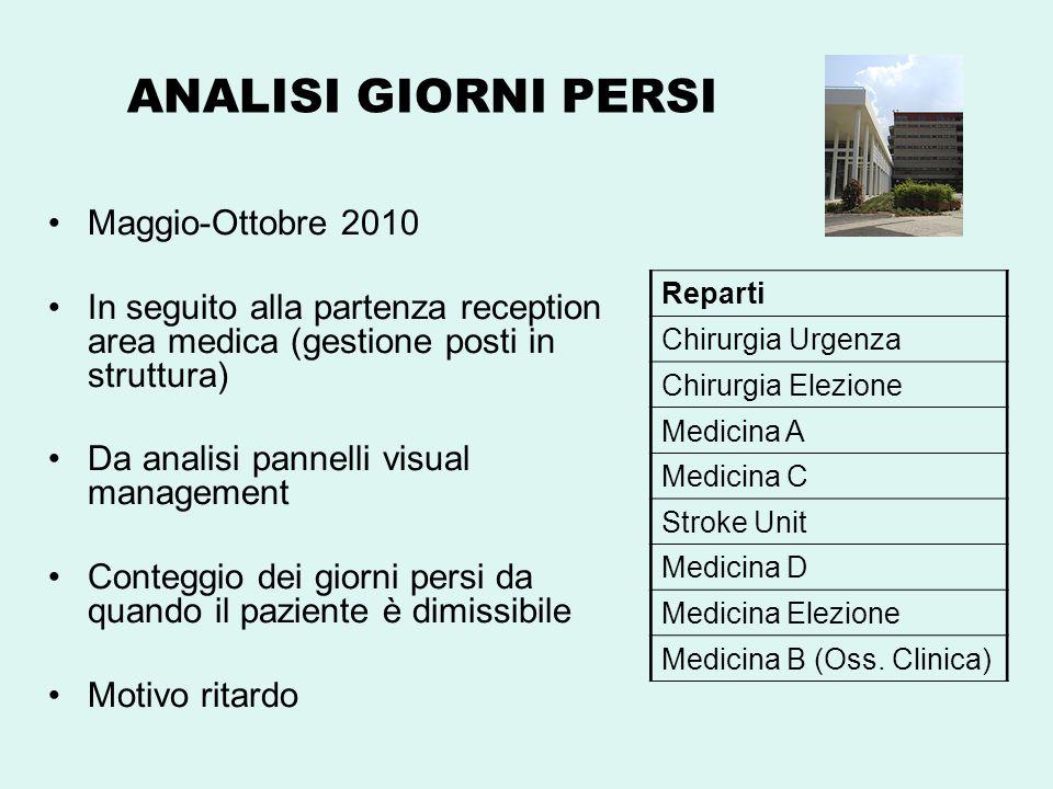 ANALISI GIORNI PERSI Maggio-Ottobre 2010 In seguito alla partenza reception area medica (gestione posti in struttura) Da analisi pannelli visual manag