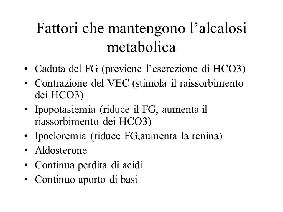 Fattori che mantengono lalcalosi metabolica Caduta del FG (previene lescrezione di HCO3) Contrazione del VEC (stimola il raissorbimento dei HCO3) Ipop