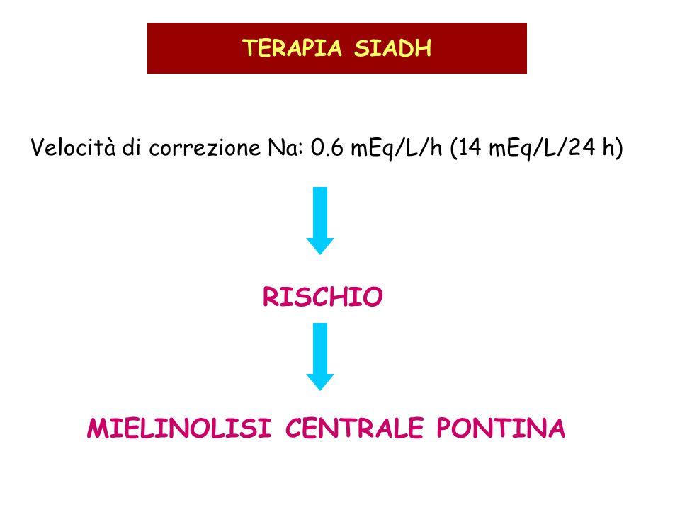 TERAPIA SIADH Velocità di correzione Na: 0.6 mEq/L/h (14 mEq/L/24 h) RISCHIO MIELINOLISI CENTRALE PONTINA