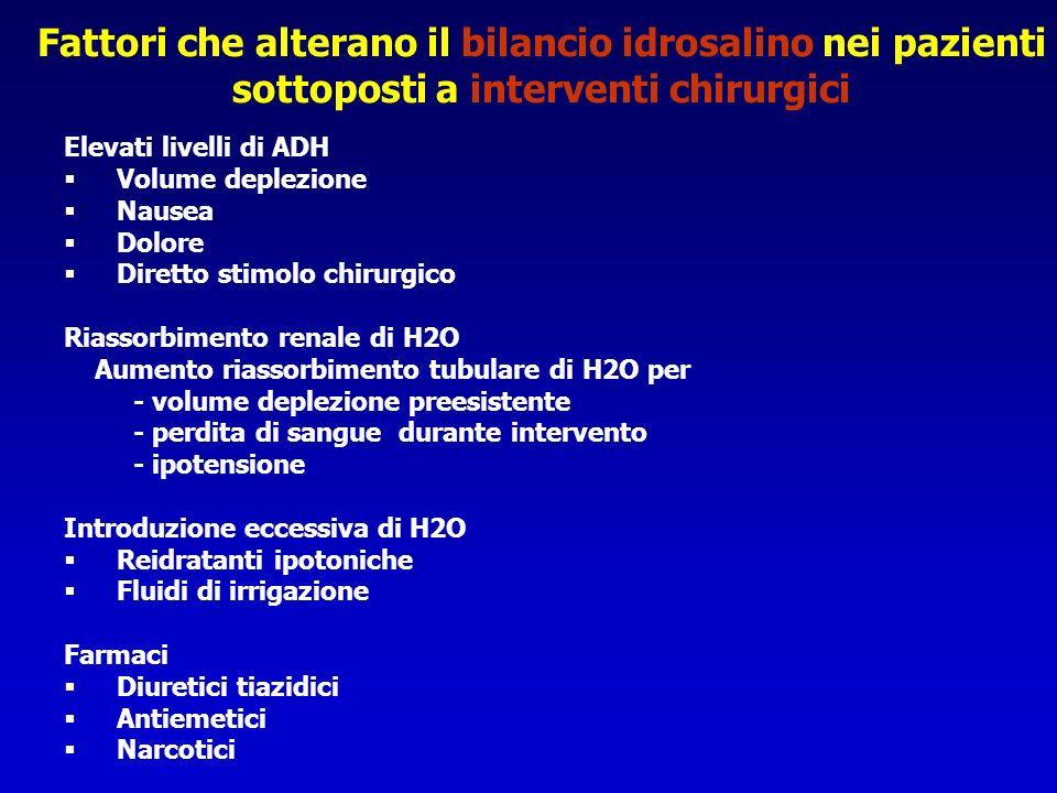 Elevati livelli di ADH Volume deplezione Nausea Dolore Diretto stimolo chirurgico Riassorbimento renale di H2O Aumento riassorbimento tubulare di H2O