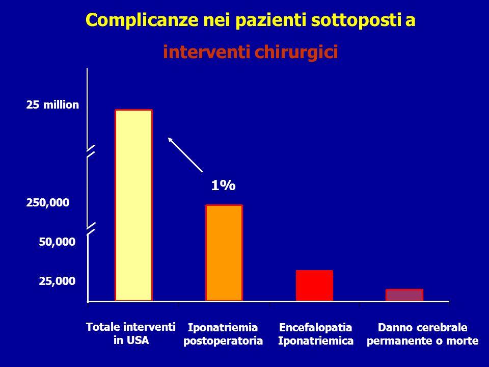 Complicanze nei pazienti sottoposti a interventi chirurgici 25 million 250,000 50,000 25,000 Totale interventi in USA Iponatriemia postoperatoria Ence