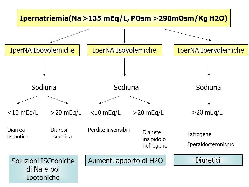 Ipernatriemia(Na >135 mEq/L, POsm >290mOsm/Kg H2O) IperNA IpovolemicheIperNA IsovolemicheIperNA Ipervolemiche Sodiuria <10 mEq/L>20 mEq/L Soluzioni IS