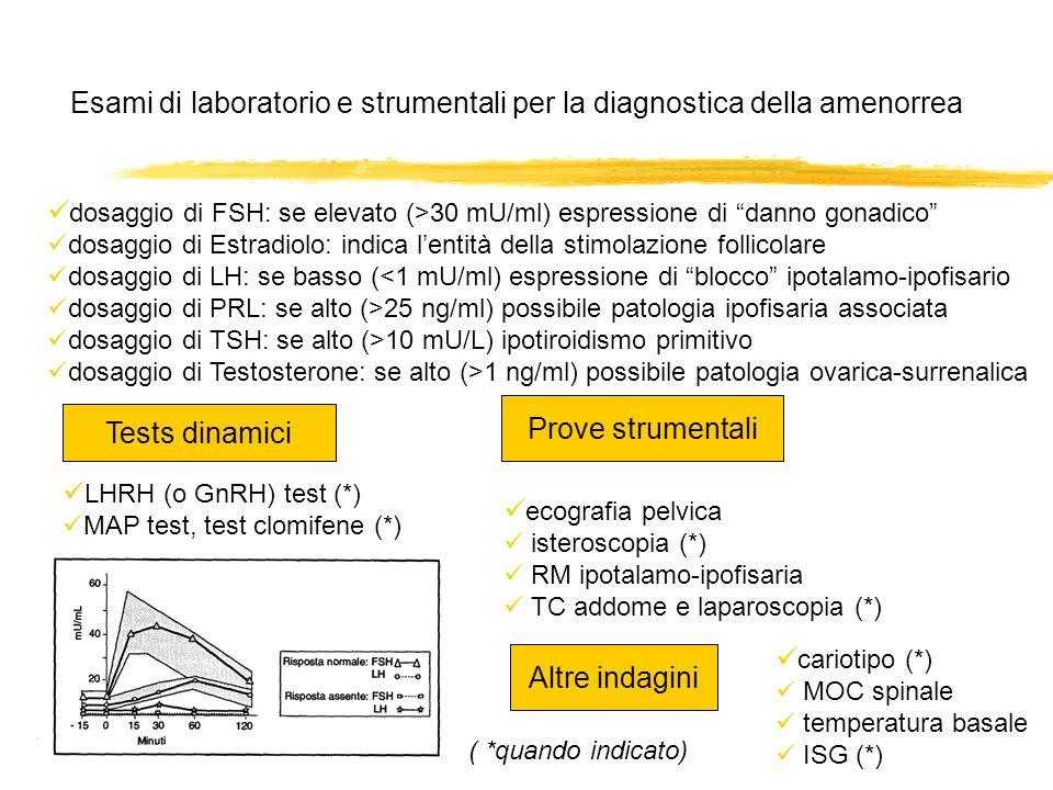 Esami di laboratorio e strumentali per la diagnostica della amenorrea dosaggio di FSH: se elevato (>30 mU/ml) espressione di danno gonadico dosaggio d