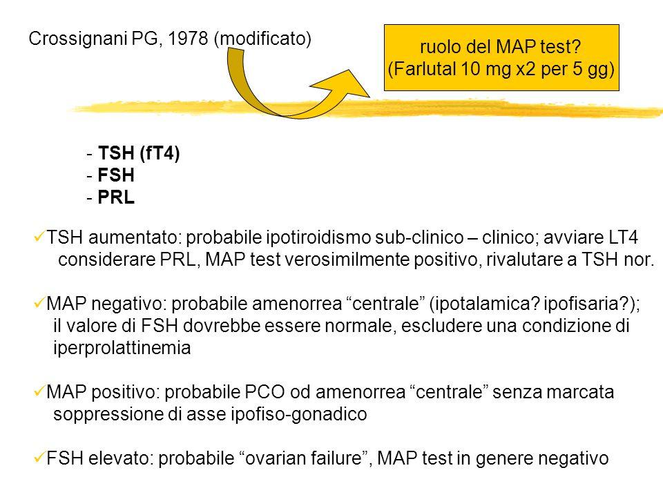 Crossignani PG, 1978 (modificato) - TSH (fT4) - FSH - PRL TSH aumentato: probabile ipotiroidismo sub-clinico – clinico; avviare LT4 considerare PRL, M