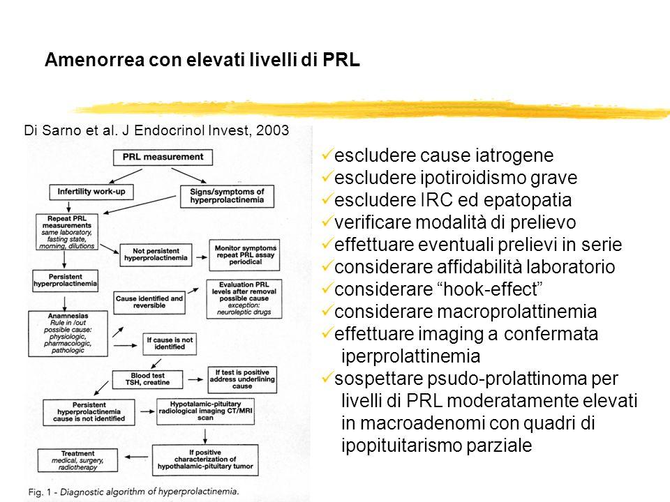 Amenorrea con elevati livelli di PRL Di Sarno et al. J Endocrinol Invest, 2003 escludere cause iatrogene escludere ipotiroidismo grave escludere IRC e