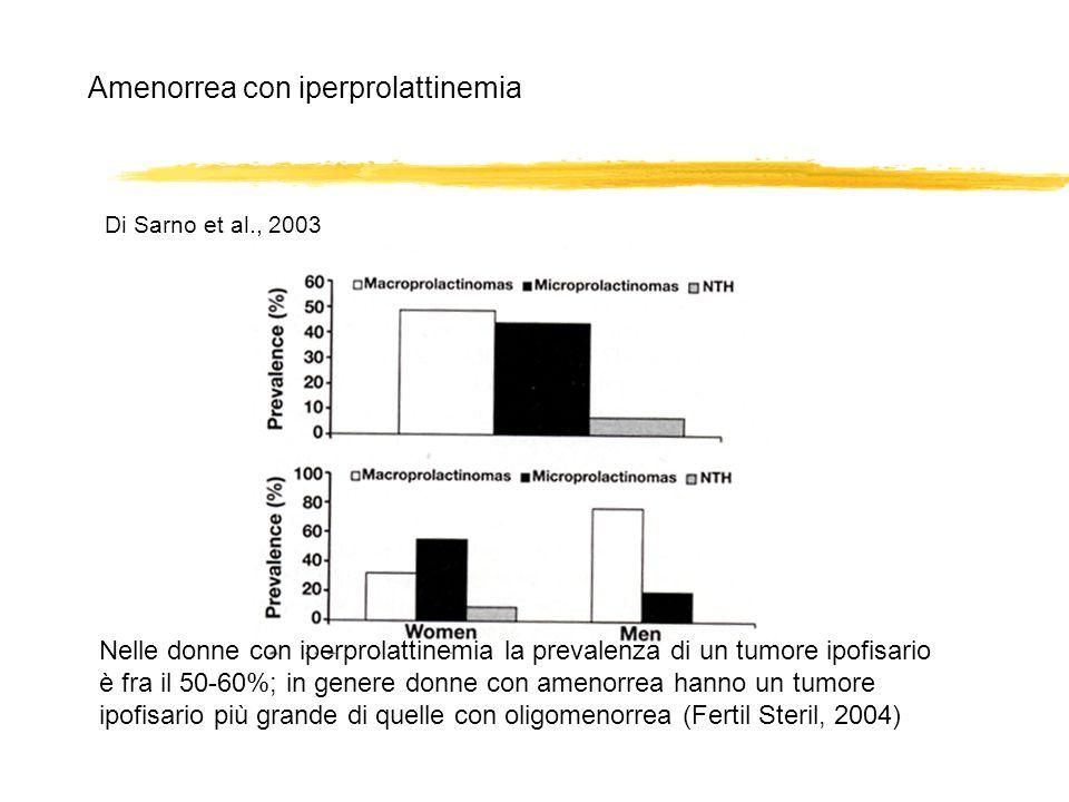 Nelle donne con iperprolattinemia la prevalenza di un tumore ipofisario è fra il 50-60%; in genere donne con amenorrea hanno un tumore ipofisario più