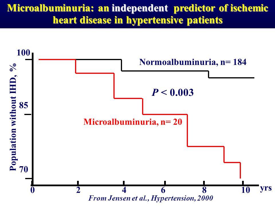 Microalbuminuria: an independent predictor of ischemic heart disease in hypertensive patients 70 82 10 46 yrs 0 P < 0.003 From Jensen et al., Hyperten