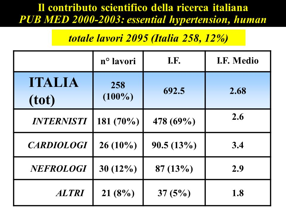 totale lavori 2095 (Italia 258, 12%) n° lavori I.F.I.F. Medio ITALIA (tot) 258 (100%) 692.52.68 INTERNISTI181 (70%)478 (69%) 2.6 CARDIOLOGI26 (10%)90.