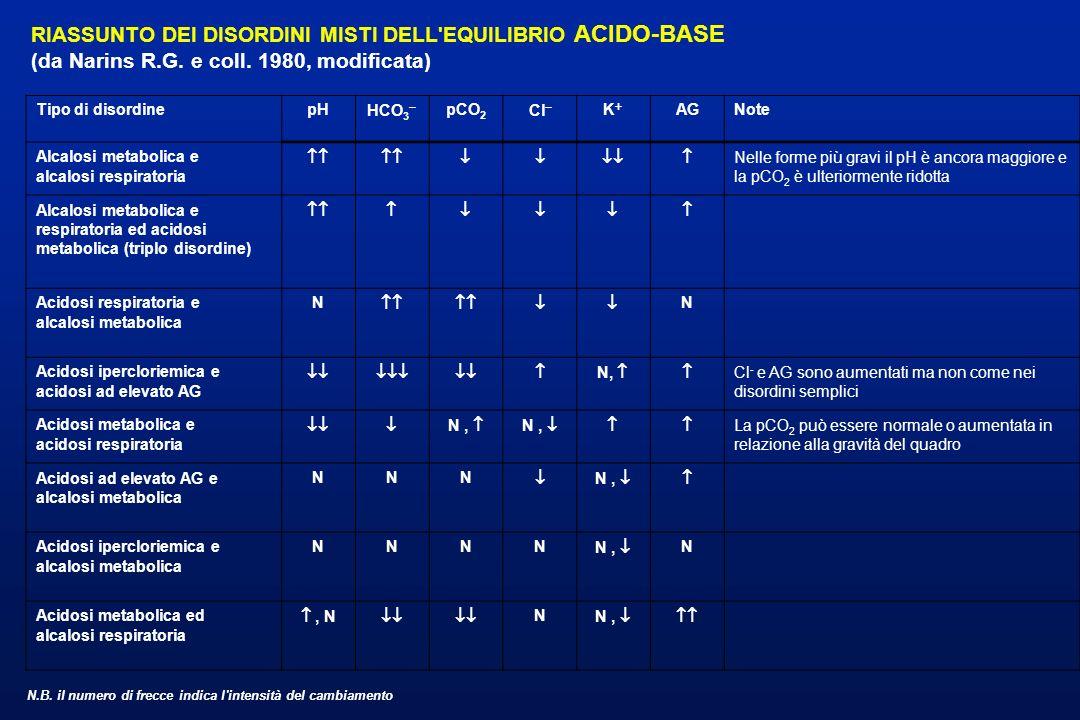 RIASSUNTO DEI DISORDINI MISTI DELL'EQUILIBRIO ACIDO-BASE (da Narins R.G. e coll. 1980, modificata) Tipo di disordinepHHCO 3  pCO 2 Cl K AGNote Alc