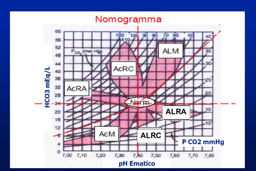 pH Ematico HCO3 mEq/L P CO2 mmHg ALRA ALRC