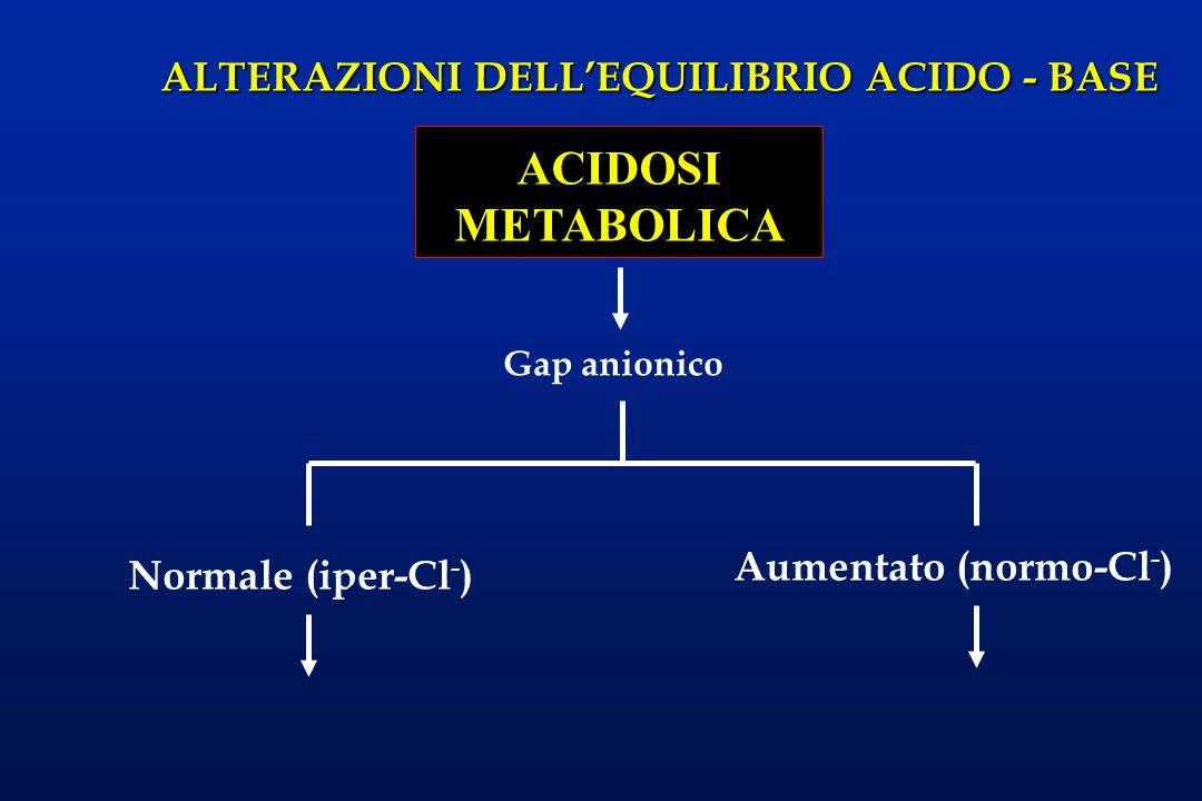 ALTERAZIONI DELLEQUILIBRIO ACIDO - BASE ACIDOSI METABOLICA Gap anionico Normale (iper-Cl - ) Aumentato (normo-Cl - )