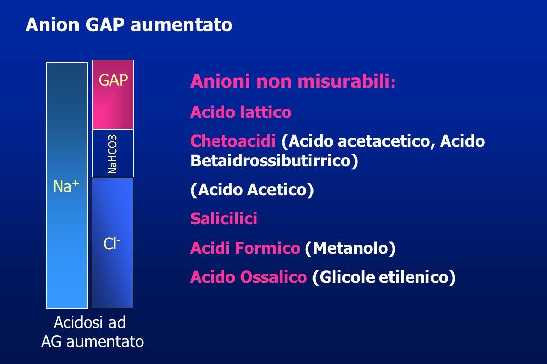 Anion GAP aumentato Acidosi ad AG aumentato Na + Cl - GAP NaHCO3 Anioni non misurabili : Acido lattico Chetoacidi (Acido acetacetico, Acido Betaidross