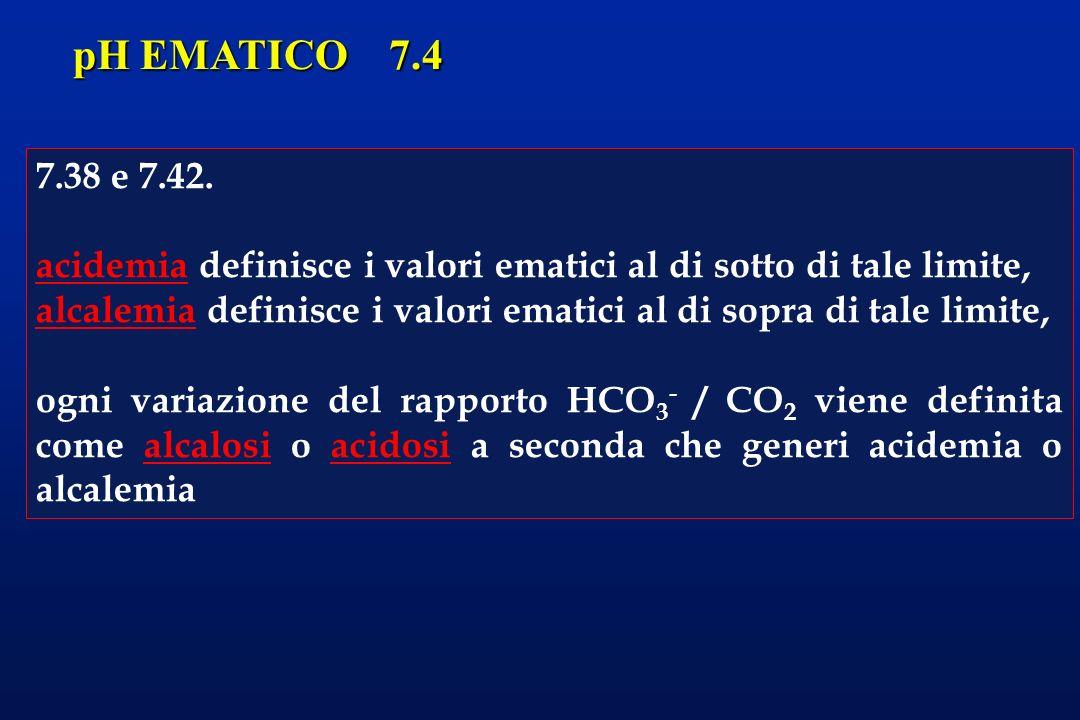 pH EMATICO 7.4 7.38 e 7.42. acidemia definisce i valori ematici al di sotto di tale limite, alcalemia definisce i valori ematici al di sopra di tale l