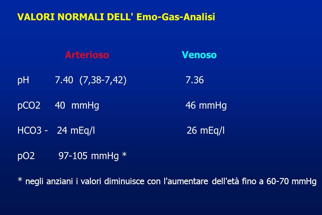 VALORI NORMALI DELL' Emo-Gas-Analisi Arterioso Venoso pH 7.40 (7,38-7,42) 7.36 pCO2 40 mmHg 46 mmHg HCO3 - 24 mEq/l 26 mEq/l pO2 97-105 mmHg * * negli