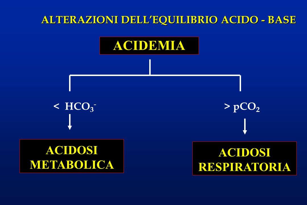 ALTERAZIONI DELLEQUILIBRIO ACIDO - BASE < HCO 3 - ACIDEMIA ACIDOSI RESPIRATORIA > pCO 2 ACIDOSI METABOLICA