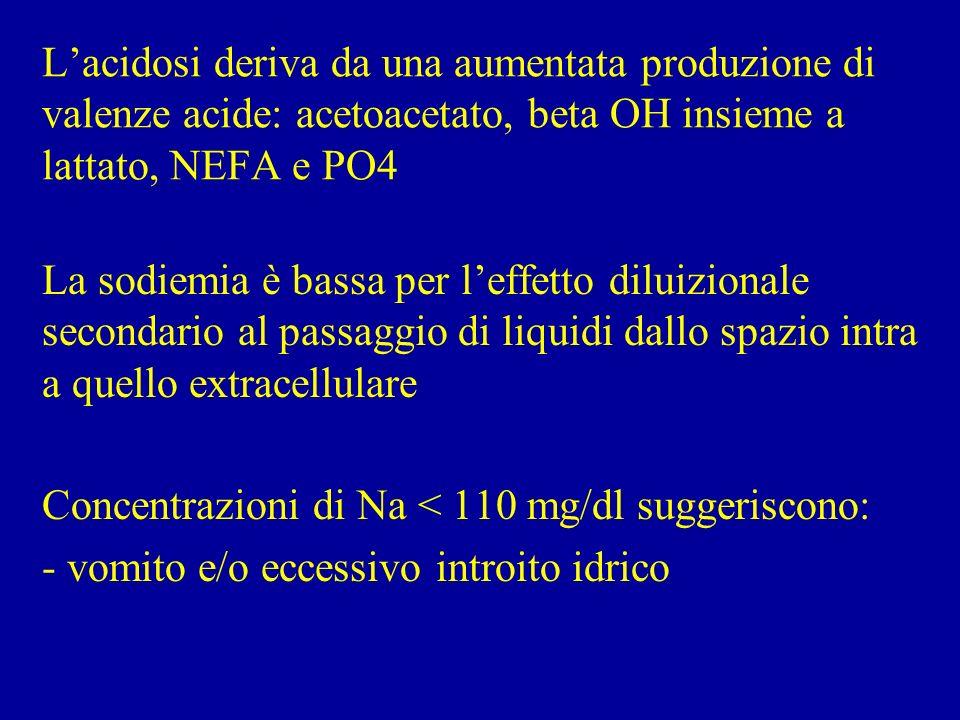 Lacidosi deriva da una aumentata produzione di valenze acide: acetoacetato, beta OH insieme a lattato, NEFA e PO4 La sodiemia è bassa per leffetto dil