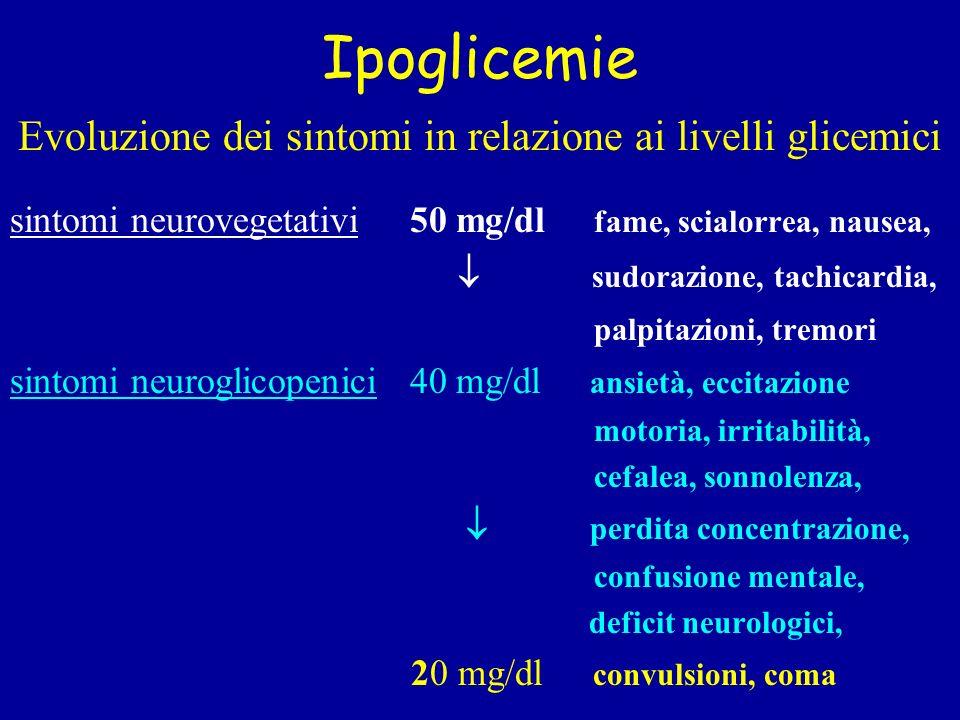 Ipoglicemie Evoluzione dei sintomi in relazione ai livelli glicemici sintomi neurovegetativi 50 mg/dl fame, scialorrea, nausea, sudorazione, tachicard