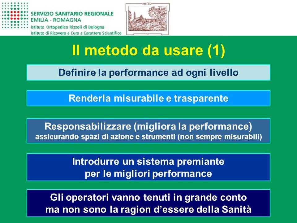 Il metodo da usare (1) Definire la performance ad ogni livello Renderla misurabile e trasparente Responsabilizzare (migliora la performance) assicuran