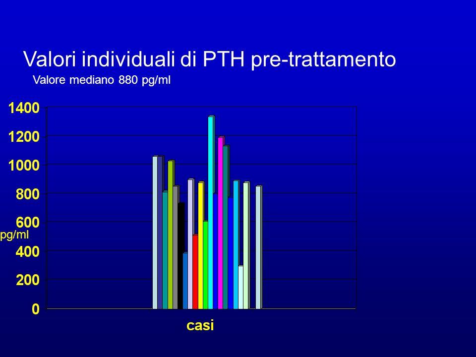 Valori individuali di PTH pre-trattamento Valore mediano 880 pg/ml pg/ml