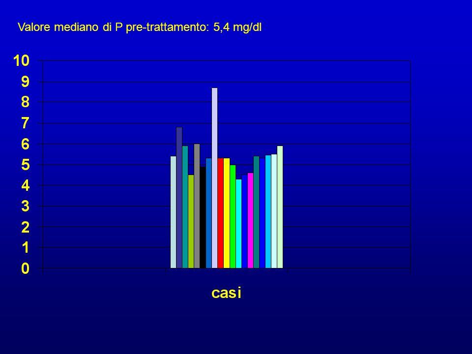 Valore mediano di P pre-trattamento: 5,4 mg/dl