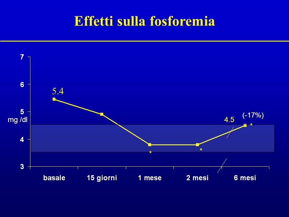 Effetti sulla fosforemia 5.4 (-17%) mg /dl4.5 * * *