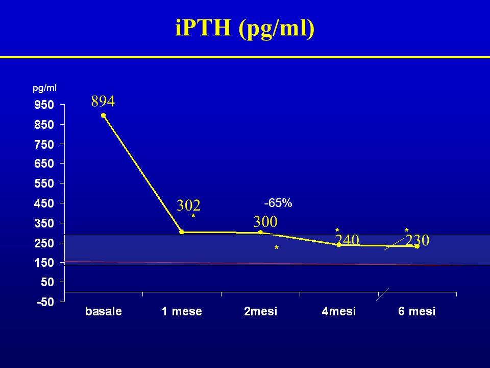 iPTH (pg/ml) 894 302 300 240230 -65% * pg/ml * **