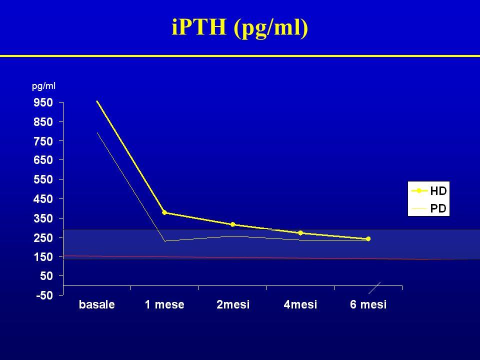 iPTH (pg/ml) pg/ml